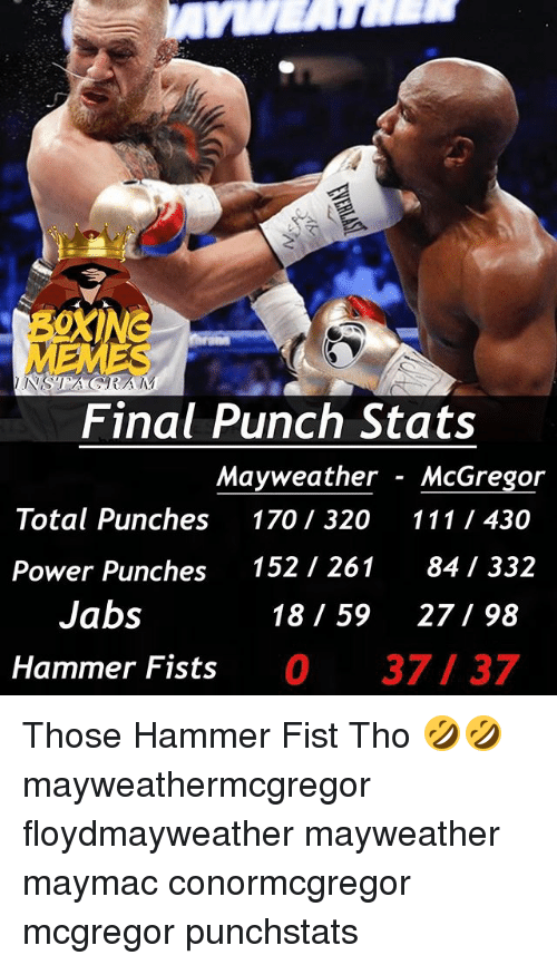 Mayweather, Memes, and Power: OXING  Final Punch Stats  Mayweather - McGregor  Total Punches 170 320 111 1 430  152 / 261  841 332  Power Punches  Jabs  18 59 27 98  Hammer Fists 0 37 37 Those Hammer Fist Tho 🤣🤣 mayweathermcgregor floydmayweather mayweather maymac conormcgregor mcgregor punchstats
