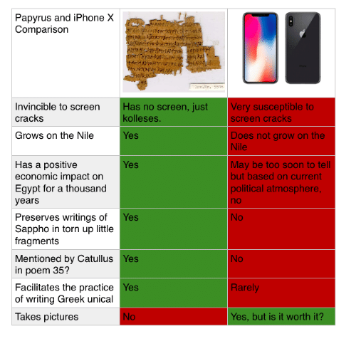 Impactive: Papyrus and iPhone X  Comparison  nv.r.5516  Invincible to screen  cracks  Has no screen, just  kolleses  Very susceptible to  screen cracks  Grows on the Nile  Does not grow on the  Nile  es  Has a positive  economic impact on  Egypt for a thousand  years  May be too soon to tell  but based on current  political atmosphere  no  No  es  Preserves writings of Yes  Sappho in torn up little  fragments  No  Mentioned by Catullus Yes  in poem 35?  Facilitates the practice Yes  of writing Greek unical  Rarely  Takes pictures  Yes, but is it worth it?
