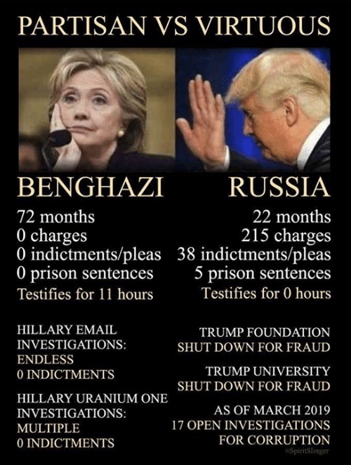 partisan: PARTISAN VS VIRTUOUS  BENGHAZI RUSSIA  72 months  0 charges  0 indictments/pleas 38 indictments/pleas  0 prison sentences 5 prison sentences  Testifies for 11 hours  22 months  215 charges  Testifies for 0 hours  HILLARY EMAIL  INVESTIGATIONS:  ENDLESS  0 INDICTMENTS  TRUMP FOUNDATION  SHUT DOWN FOR FRAUD  TRUMP UNIVERSITY  SHUT DOWN FOR FRAUD  HILLARY URANIUM ONE  INVESTIGATIONS:  MULTIPLE  0 INDICTMENTS  AS OF MARCH 2019  17 OPEN INVESTIGATIONS  FOR CORRUPTION  SpiritSlinger