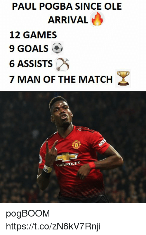 pogba: PAUL POGBA SINCE OLE  ARRIVAL  12 GAMES  9 GOALS  6 ASSISTS  7 MAN OF THE MATCH  o) pogBOOM https://t.co/zN6kV7Rnji