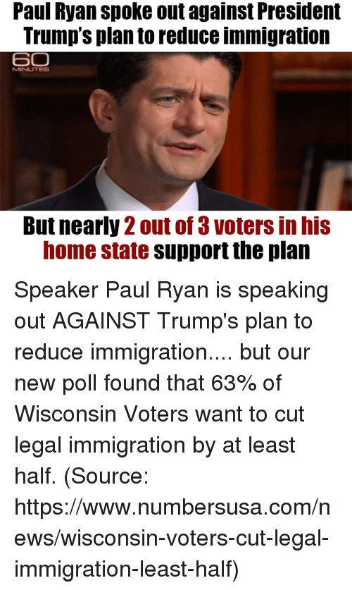 Memes, News, and Paul Ryan: Paul Ryan spoke out against President  Trump's plan to reduce immigration  SO  MINUTES  But nearly 2 out of 3 voters in his  home state support the plan Speaker Paul Ryan is speaking out AGAINST Trump's plan to reduce immigration.... but our new poll found that 63% of Wisconsin Voters want to cut legal immigration by at least half. (Source: https://www.numbersusa.com/news/wisconsin-voters-cut-legal-immigration-least-half)
