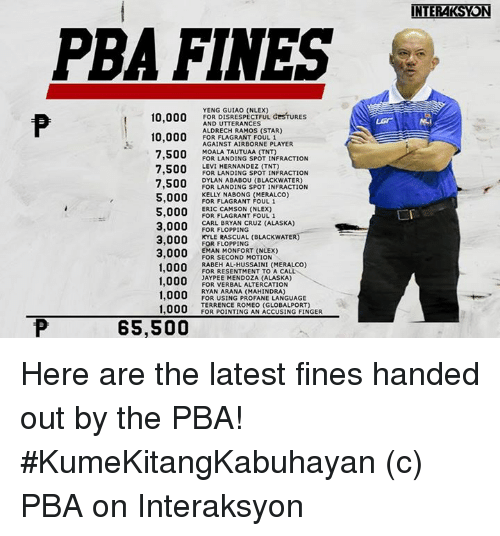 Fingering, Alaska, and Levis: PBA FINES  10,000  FOR DISRESPECTFUL GesTURES  AND UTTERANCES  ALDRECH RAMOS (STAR)  10,000  FOR FLAGRANT FOUL 1  AGAINST AIRBORNE PLAYER  7,500  MOALA TAUTUAA (TNT)  FOR LANDING SPOT INFRACTION  LEVI HERNANDEZ (TNT)  7,500  FOR LANDING SPOT INFRACTION  DYLAN ABABOU (BLACKWATER)  7,500  FOR LANDING SPOT INFRACTION  000 KELLY NABONG (MERALCO)  FOR FLAGRANT 5,000  ERIC CAMSON (NLEX)  FOR FLAGRANT FOUL 1  3.000 CARL BRYAN CRUZ (ALASKA)  FOR FLOPPING  3,000  KYLE RASCUAL BLACKWATER  FOR FLOPPING  EMAN (NLEX)  3,000  FOR SECOND MOTION  RABEHAL HUSSAINI (MERALCO)  1,000  FOR RESENTMENT TO A CALL  1,000  JAYPEE MENDOZA (ALASKA)  FOR VERBAL ALTERCATION  1,000  RYAN ARANA (MAHINDRA)  FOR USING PROFANEILANGUAGE  1,000  TERRENCE ROMEO (GLOBALPORT)  FOR POINTING AN ACCUSING FINGER  65,500  INTERAKSYON Here are the latest fines handed out by the PBA!   #KumeKitangKabuhayan  (c) PBA on Interaksyon