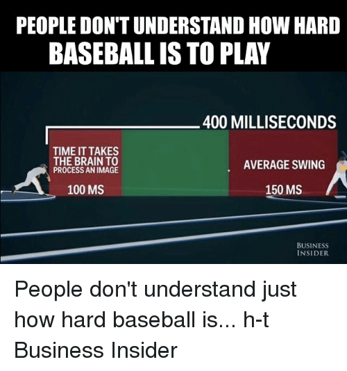 Baseballisms: PEOPLEDON'T UNDERSTAND HOW HARD  BASEBALL ISTO PLAY  400 MILLISECONDS  TIME IT TAKES  THE BRAIN TO  AVERAGE SWING  PROCESS AN IMAGE  150 MS  100 MS  BUSINESS  INSIDER People don't understand just how hard baseball is... h-t Business Insider