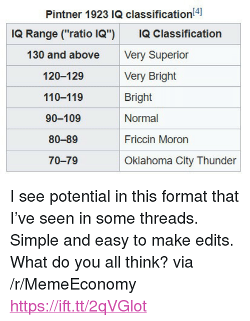 "Andrew Bogut, Oklahoma City Thunder, and Oklahoma: Pintner 1923 IQ classification4]  IQ Range (""ratio IQ"") IQ Classification  130 and above  120-129  110-119  90-109  80-89  70-79  Very Superior  Very Bright  Bright  Normal  Friccin Moron  Oklahoma City Thunder <p>I see potential in this format that I've seen in some threads. Simple and easy to make edits. What do you all think? via /r/MemeEconomy <a href=""https://ift.tt/2qVGlot"">https://ift.tt/2qVGlot</a></p>"