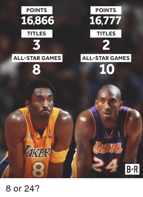 All Star, Games, and Star: POINTS  POINTS  16,866  3  8  16,777  2  10  TITLES  TITLES  ALL-STAR GAMES ALL-STAR GAMES  ALL-STAR GAMES  ALERS  AKE  B R 8 or 24?