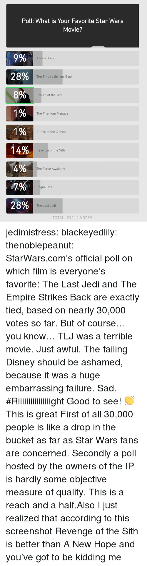 Disney, Empire, and Jedi: Poll: What is Your Favorite Star Wars  Movie?  9%  28%  8%  A New Hope  The Empire Strikes Back  Return of the Jedi  0  The Phantom Menace  0  0  Attack of the Clones  0  14%  Revenge of the Sith  he Force Awakens  Rogue One  28%  The Last Jedi  TOTAL: 29112 VOTES jedimistress: blackeyedlily:  thenoblepeanut:   StarWars.com's official poll on which film is everyone's favorite: The Last Jedi and The Empire Strikes Back are exactly tied, based on nearly 30,000 votes so far. But of course… you know… TLJ was a terrible movie. Just awful. The failing Disney should be ashamed, because it was a huge embarrassing failure. Sad.  #Riiiiiiiiiiiiiiiight   Good to see! 👏  This is great  First of all 30,000 people is like a drop in the bucket as far as Star Wars fans are concerned. Secondly a poll hosted by the owners of the IP is hardly some objective measure of quality. This is a reach and a half.Also I just realized that according to this screenshot Revenge of the Sith is better than A New Hope and you've got to be kidding me
