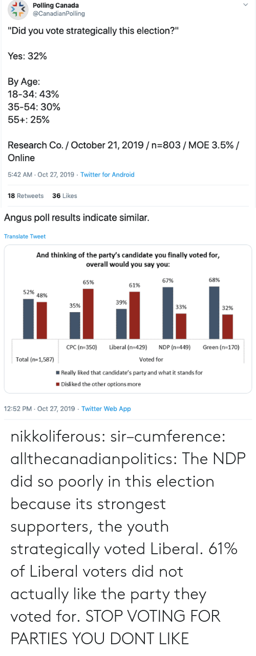 "3 5: Polling Canada  @CanadianPolling  ""Did you vote strategically this election?""  Yes: 32%  Вy Age:  18-34: 43%  35-54: 30%  55+: 25%  Research Co. / October 21, 2019/n-803/ MOE 3.5% /  Online  5:42 AM- Oct 27, 2019  Twitter for Android  18 Retweets  36 Likes  >   Angus poll results indicate similar.  Translate Tweet  And thinking of the party's candidate you finally voted for,  overall would you say you:  68%  67%  65%  61%  52%  48%  39%  35%  33%  32%  CPC (n-350)  Liberal (n-429)  NDP (n-449)  Green (n-170)  Voted for  Total (n-1,587)  Really liked that candidate's party and what it stands for  Disliked the other options more  12:52 PM- Oct 27, 2019 Twitter Web App nikkoliferous:  sir–cumference:  allthecanadianpolitics:   The NDP did so poorly in this election because its strongest supporters, the youth strategically voted Liberal. 61% of Liberal voters did not actually like the party they voted for.   STOP VOTING FOR PARTIES YOU DONT LIKE"
