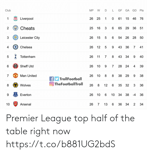 top: Premier League top half of the table right now https://t.co/b881UG2bdS