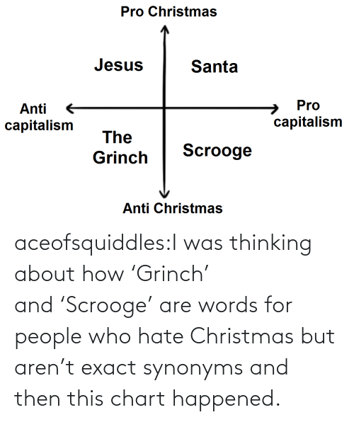 Exact: Pro Christmas  Jesus  Santa  Pro  Anti  capitalism  capitalism  The  Scrooge  Grinch  Anti Christmas aceofsquiddles:I was thinking about how 'Grinch' and 'Scrooge' are words for people who hate Christmas but aren't exact synonyms and then this chart happened.