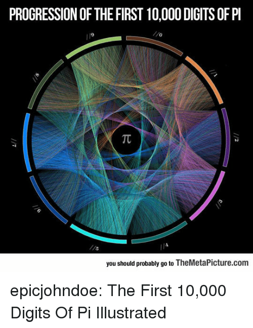 Tumblr, Blog, and Com: PROGRESSION OF THE FIRST 10,000 DIGITS OF PI  9  0  you should probably go to TheMetaPicture.com epicjohndoe:  The First 10,000 Digits Of Pi Illustrated