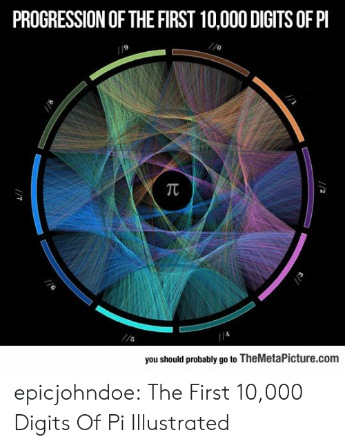 Should Probably: PROGRESSION OF THE FIRST 10,000 DIGITS OF PI  9  0  you should probably go to TheMetaPicture.com epicjohndoe:  The First 10,000 Digits Of Pi Illustrated