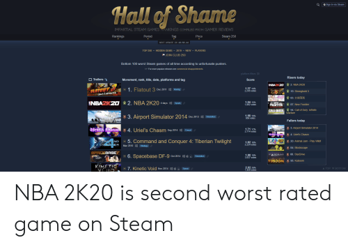 impartial: Q  Sign in via Steam  Hall of Shame  IMPARTIAL STEAM GAMESANKINGS COMPILED FROM GAMER REVIEWS  Steam 250  Rankings  Period  Tag  Price  NEXT UPDATE IN 18:56.44  TOP 250 HIDDEN GEMS - 2019 NEW - PLAYERS  JOIN CLUB 250  Bottom 100 worst Steam games of all time according to unfortunate punters.  TIP For more popular releases see commercial disappointements.  platform filters  Risers today  OTrailers  Movement, rank, title, date, platforms and tag  Score  2. NBA 2K20  NBAZKZ0  1.37 14%  2,245 votes  1. Flatout 3  Dec 2011  ITUET  Racing  1 19. Stronghold 3  GOLD  CHAOS & DESTRUCTION  83.  2. NBA 2K20 4 daysSports  1.54 15%  1,892 votes  NBAZKZO  NEW  FRONTIER  1 87. New Frontier  1 94. Call of Duty: Infinite  Warfare  CALL DUTY  irpel  Sinwlator 2049  13. Airport Simulator 2014  1.55 16%  959 votes  Dec 2013  Simulation  Fallers today  3.Airport Simulator 2014  4. Urieľ's Chasm  Vriels Chasm  1.71 17%  2,774 votes  CE 2e  Sep 2014  Casual  rirl haom  1 4. Uriel's Chasm  5. Command and Conquer 4: Tiberian Twilight  1 20. Animal Jam - Play Wild!  COMMAND  CONGUER  1.82 18%  2,224 votes  Mar 2010  Strategy  1 84. Blockscape  SPACEBASE  1 88. StarDrive  STARDRIVE  Simulation  1.90 19%  3,937 votes  6. Spacebase DF-9 Oct 2014  KUBOOM 1 95. Kuboom  KINFTIC  2.02 20%  1,459 votes  7. Kinetic Void Nov 2014 H  A TOP BOTTOM  Space NBA 2K20 is second worst rated game on Steam
