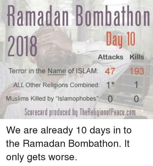 "Islam, Ramadan, and Com: Ramadan Bombathon  2018 Day 10  Attacks Kills  Terror in the Name of ISLAM:  47  193  ALL Other Religions Combined: 1*1  0  Scorecard produced by TheReligionofPeace.com  Muslims Killed by ""Islamophobes  0"