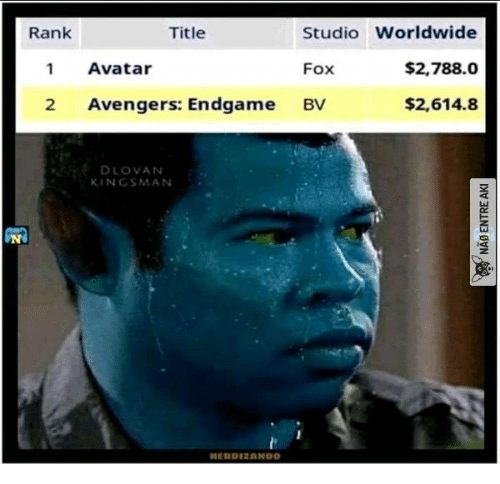 Avatar, Avengers, and Fox: Rank  Title  Studio Worldwide  $2,788.0  Avatar  Fox  1  Avengers: Endgame  $2,614.8  2  BV  DLOVAN  KINGSMAN  NERDIZANDO  NAB ENTRE AKI