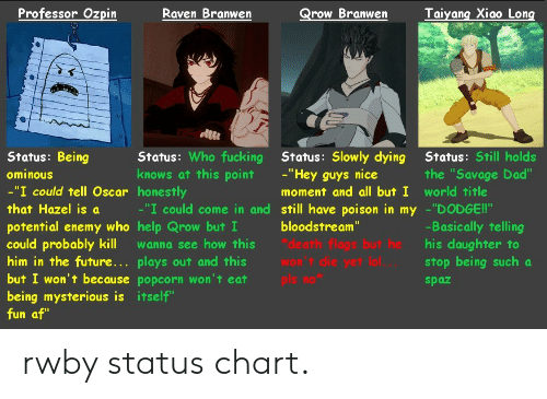"Rwby Volume 4 Chapter 10: Raven Branwen  Qrow Branwen  Taiyang Xiao Long  Professor Ozpin  Status: Who fucking Status: Slowly dying  knows at this pointHey guys nice  Status: Still holds  the ""Savage Dad""  Status: Being  ominouUs  -""I could tell Oscar honestly  that Hazel is a  potential enemy who help Qrow but I  could probably kill wanna see how this dh flags but he his daughter to  him in the future... plays out and this wo' die yet lol... stop being such a  but I won't because popcorn won't eatpls mo  being mysterious is itself""  fun af""  moment and all but I world title  -""I could come in and still have poison in my -""DODGE!!""  bloodstream  -Basically telling  spaz rwby status chart."