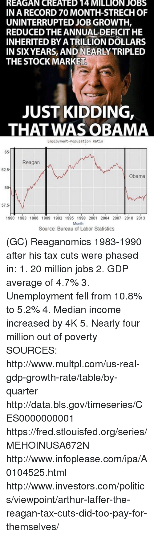 Arthur, Memes, and Obama: REAGAN CREATED 14 MILLION JOBS  IN A RECORD 70 MONTH-STRECHOF  UNINTERRUPTED JOB GROWTH,  REDUCED THE ANNUALDEFICIT HE  INHERITED BY ATRILLION DOLLARS  IN SIX YEARS, AND NEARLY TRIPLED  THE STOCK MARKET  JUST KIDDING,  THAT WAS OBAMA  Employment-Population Ratio  65  Reagan  w  62.5  Obama  60  57.5  1980 1983 1986 1989 1992 1995 1998 2001 2004 2007 2010 2013  Month  Source: Bureau of Labor Statistics (GC) Reaganomics 1983-1990 after his tax cuts were phased in:  1. 20 million jobs 2. GDP average of 4.7% 3. Unemployment fell from 10.8% to 5.2% 4. Median income increased by 4K 5. Nearly four million out of poverty  SOURCES: http://www.multpl.com/us-real-gdp-growth-rate/table/by-quarter http://data.bls.gov/timeseries/CES0000000001 https://fred.stlouisfed.org/series/MEHOINUSA672N http://www.infoplease.com/ipa/A0104525.html http://www.investors.com/politics/viewpoint/arthur-laffer-the-reagan-tax-cuts-did-too-pay-for-themselves/