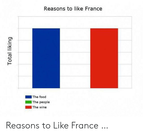 Food, Wine, and France: Reasons to like France  The food  The people  The wine  Total liking Reasons to Like France …