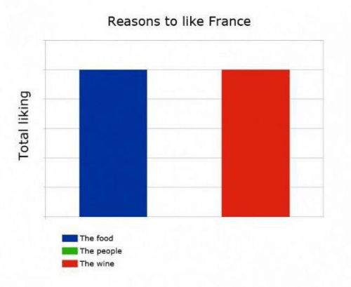 reasons: Reasons to like France  |The food  The people  |The wine  Total liking