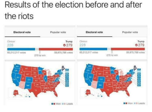 Trump, Clinton, and Election: Results of the election before and after  the riots  Electoral vote  Popular vote  Electoral vote  Popular vote  Clinton  Trump  279  59 875,788 votes  Trump  228  279 228  60.212.217 votes  59.875.788 votes  60.212.217 votes  270 to wirn  270 to wir  MT  OR  SD  SD  NE IA  NV UT  NV  UT  VA  OK AR  TX  TX  HI  Won 11.1 Leads