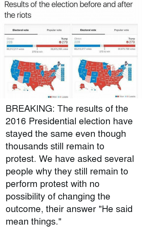 "Memes, Presidential Election, and Protest: Results of the election before and after  the riots  Electoral vote  Electoral vote  Popular vote  Popular vote  Trump  Clinton  Clinton  Trump  279  228  279  8 votos  60,212,217 votes  60.212 217 votes  59.875.788 votes  270 to win  270 to win  NV UT CO KS  Mot  Won In Leads  DIWon il Leads BREAKING: The results of the 2016 Presidential election have stayed the same even though thousands still remain to protest. We have asked several people why they still remain to perform protest with no possibility of changing the outcome, their answer ""He said mean things."""