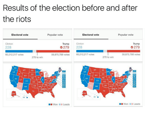 Dank, Riot, and 🤖: Results of the election before and after  the riots  Popular vote  Electoral vote  Electoral vote  Popular vote  Trump  Clinton  Clinton  Trump  228  G 279 228  279  60,212,217 votes  59,875,788 votes  60,212,217 votes  59,875,788 votes  270 to win  270 to win  OK AR  OK AR  HIT  Won Leads  Won Leads