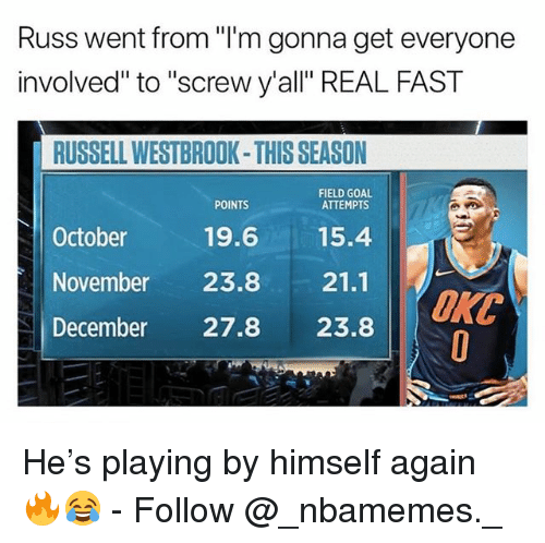 """Memes, Russell Westbrook, and Goal: Russ went from """"I'm gonna get everyone  involved"""" to """"screw y'all"""" REAL FAST  RUSSELL WESTBROOK-THIS SEASON  FIELD GOAL  ATTEMPTS  POINTS  October  19.615.4  November 23.8 21.1  December 27.8 23.8  ORC He's playing by himself again 🔥😂 - Follow @_nbamemes._"""
