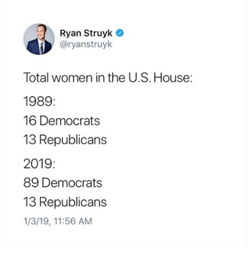 House, Women, and Total: Ryan Struyk  @ryanstruyk  Total women in the U.S. House:  1989:  16 Democrats  13 Republicans  2019:  89 Democrats  13 Republicans  1/3/19, 11:56 AM
