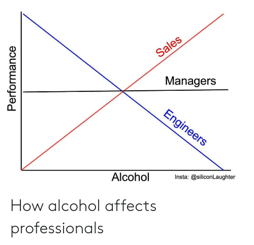 insta: Sales  Managers  Engineers  Alcohol  Insta: @siliconLaughter  Performance How alcohol affects professionals