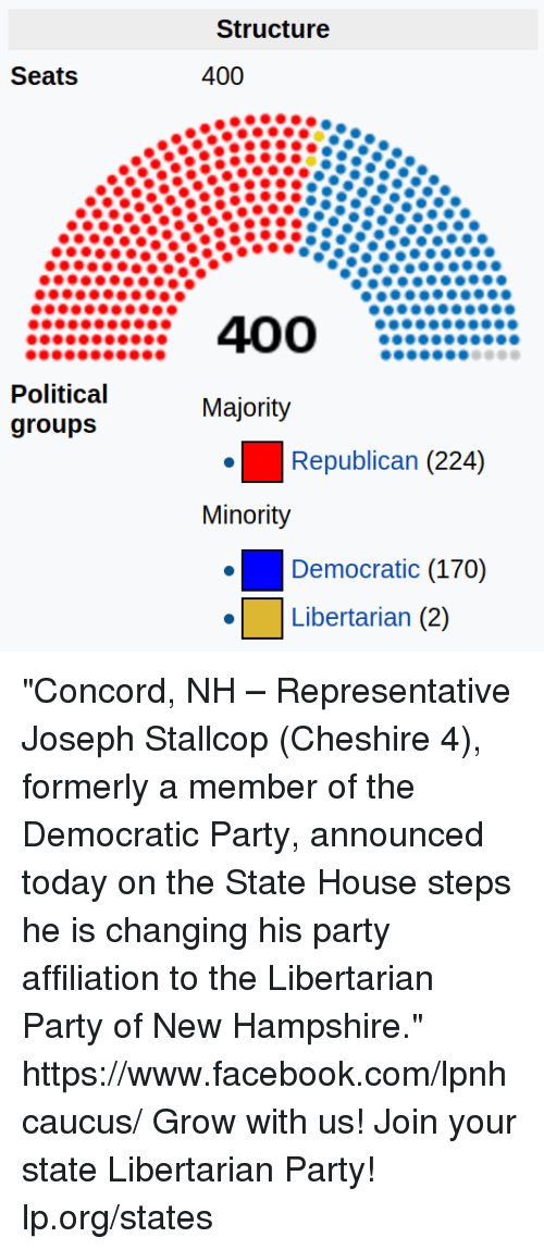 "Facebook, Memes, and Party: Seats  Political  groups  structure  400  Majority  Republican  (224)  Minority  Democratic (170)  Libertarian (2) ""Concord, NH – Representative Joseph Stallcop (Cheshire 4), formerly a member of the Democratic Party, announced today on the State House steps he is changing his party affiliation to the Libertarian Party of New Hampshire.""  https://www.facebook.com/lpnhcaucus/  Grow with us!  Join your state Libertarian Party! lp.org/states"