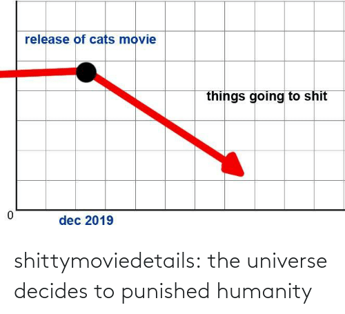 Humanity: shittymoviedetails: the universe decides to punished humanity