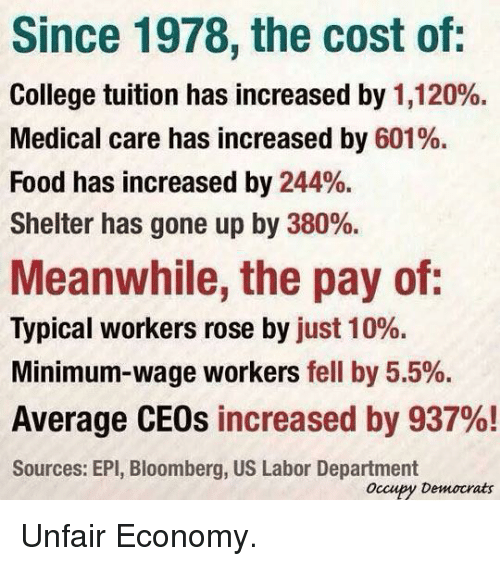 College, Food, and Minimum Wage: Since 1978, the cost of:  College tuition has increased by 1,120%.  Medical care has increased by 601%.  Food has increased by 244%.  Shelter has gone up by 380%.  Meanwhile, the pay of:  Typical workers rose by just 10%.  Minimum-wage workers fell by 5.5%.  Average CEOs increased by 937%!  Sources: EPI, Bloomberg, US Labor Department  Occupy Democrats <p>Unfair Economy.</p>
