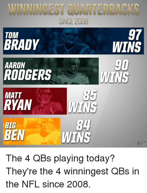Rodgering: SINCE 20  TOM  BRADY  AARON  RODGERS  MATT  RYAN  BIG  BEN  97  WINS  WINS The 4 QBs playing today? They're the 4 winningest QBs in the NFL since 2008.