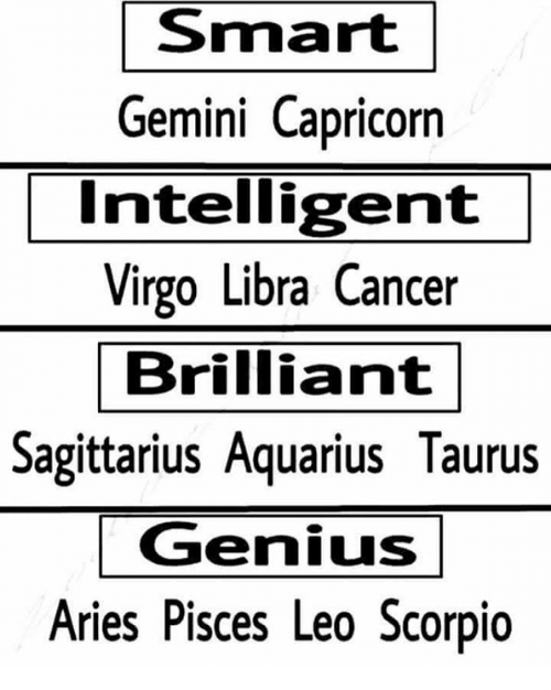 Aquarius, Aries, and Cancer: Smart  Gemini Capricorn  Intelligent  Virgo Libra Cancer  Brilliant  Sagittarius Aquarius Taurus  Genius  Aries Pisces Leo Scorpio