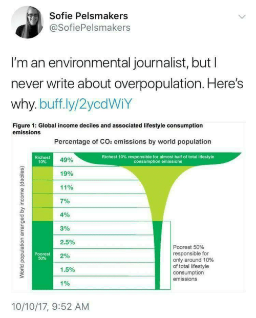 Lifestyle, World, and World Population: Sofie Pelsmakers  @SofiePelsmakers  I'm an environmental journalist, but l  never write about overpopulation. Here's  why. buff.ly/2ycdWiY  Figure 1: Global income deciles and associated lifestyle consumption  emissions  Percentage of CO2 emissions by world population  Richest  10%  Richest 10% responsible for almost half of total lifestyle  consumption emissions  49%  19%  11%  701  4%  3%  2.5%  2%  1.5%  1%  Poorest 50%  responsible for  only around 10%  of total lifestyle  consumption  emissions  Poorest  50%  10/10/17, 9:52 AM