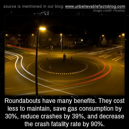 Memes, Blog, and 🤖: source Is mentioned in our blog: www.unbellevablefactsblog.com  lmage credit: Pixabay  Roundabouts have many benefits. They cost  less to maintain, save gas consumption by  30%, reduce crashes by 39%, and decrease  the crash fatality rate by 90%.