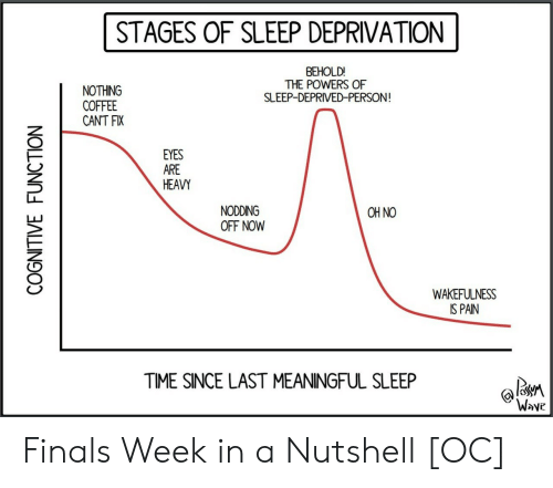 sleep deprivation: STAGES OF SLEEP DEPRIVATION  BEHOLD!  THE POWERS OF  SLEEP-DEPRIVED-PERSON  NOTHING  COFFEE  CANT FIX  EYES  ARE  HEAVY  NODDING  OFF NOW  OH NO  WAKEFULNESS  IS PAIN  TIME SINCE LAST MEANINGFUL SLEEP  Wove Finals Week in a Nutshell [OC]
