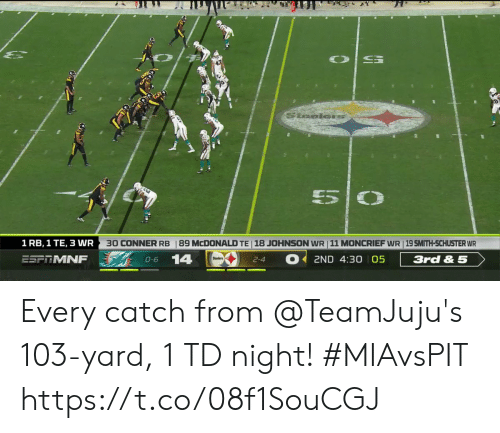 mcdonald: Staoles  5  30 CONNER RB  89 MCDONALD TE 18 JOHNSON WR 11 MONCRIEF WR 19 SMITH-SCHUSTER WR  1 RB, 1 TE, 3 WR  14  ESFTMNF  2ND 4:30 05  3rd & 5  O-6  2-4 Every catch from @TeamJuju's 103-yard, 1 TD night! #MIAvsPIT https://t.co/08f1SouCGJ