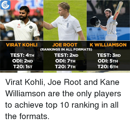 Kane Williamson: Star  VIRAT KOHLI  JOE ROOT  K WILLIAMSON  CRANKINGS IN ALL FORMATS)  TEST: 3RD  TEST: 4TH  TEST: 2ND  ODI: 2ND  ODI: 5TH  ODI: 7TH  T20: 7TH  T20: 6TH  T20: 1ST Virat Kohli, Joe Root and Kane Williamson are the only players to achieve top 10 ranking in all the formats.