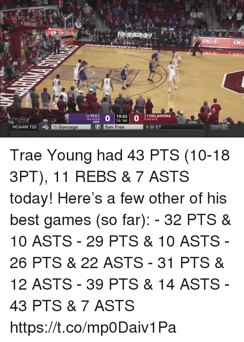 Memes, Best, and Games: State farmm  EOG  35  16 TCU  13-3 (1-3  19:43  16 1st  9 OKLAHOMA  13-2 (3-1)  NCAAM T25  15 Gonzaga  San Fran  9:30 ET Trae Young had 43 PTS (10-18 3PT), 11 REBS & 7 ASTS today!  Here's a few other of his best games (so far): - 32 PTS & 10 ASTS - 29 PTS & 10 ASTS - 26 PTS & 22 ASTS  - 31 PTS & 12 ASTS - 39 PTS & 14 ASTS - 43 PTS & 7 ASTS  https://t.co/mp0Daiv1Pa