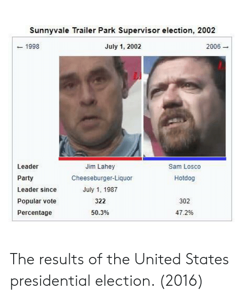 Presidential election: Sunnyvale Trailer Park Supervisor election, 2002  1998  July 1, 2002  2006  Leader  Party  Leader since  Popular vote  Percentage  Jim Lahey  Cheeseburger-Liquor  July 1, 1987  322  50.3%  Sam Losco  Hotdog  302  47.2% The results of the United States presidential election. (2016)