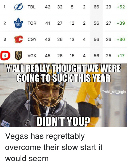 Logic, Memes, and National Hockey League (NHL): TBL 42 32 8 266 29 +52  2  TOR 41 27 12 256 27+39  CGY 43 26 13 456 26 +30  VGK 45 26 15 456 25 +17  YALL REALLY THOUGHT WE WERE  GOING TOSUCKTHİS YE  @nhl ref logic  DIDN'T YOU? Vegas has regrettably overcome their slow start it would seem