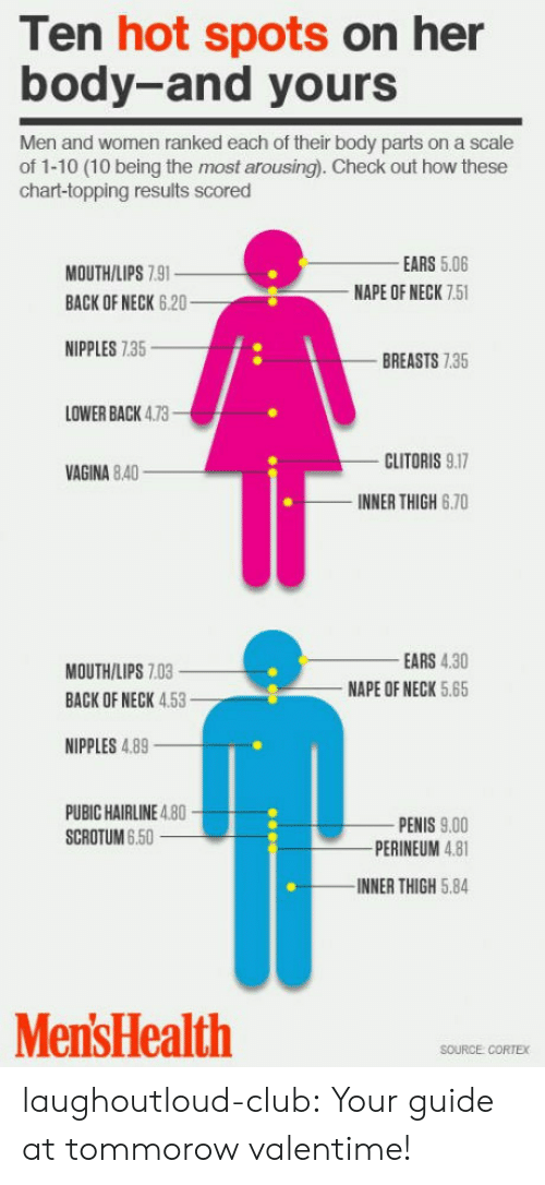 Arousing: Ten hot spots on her  body-and yours  Men and women ranked each of their body parts on a scale  of 1-10 (10 being the most arousing). Check out how these  chart-topping results scored  EARS 5.06  NAPE OF NECK 7.5  MOUTH/LIPS 7.9  BACK OF NECK 6.20  NIPPLES 7.35  BREASTS 7.35  LOWER BACK 4.73  CLITORIS 9.17  INNER THIGH 6.70  VAGINA 8.40  MOUTH/LIPS 7.03  BACK OF NECK 4.5  EARS 4.30  NAPE OF NECK 5.65  NIPPLES 4.89  PUBIC HAIRLINE 4.80  SCROTUM 6.50  PENIS 9.00  PERINEUM 4.81  INNER THIGH 5.84  Men'sHealth  SOURCE CORTEX laughoutloud-club:  Your guide at tommorow valentime!