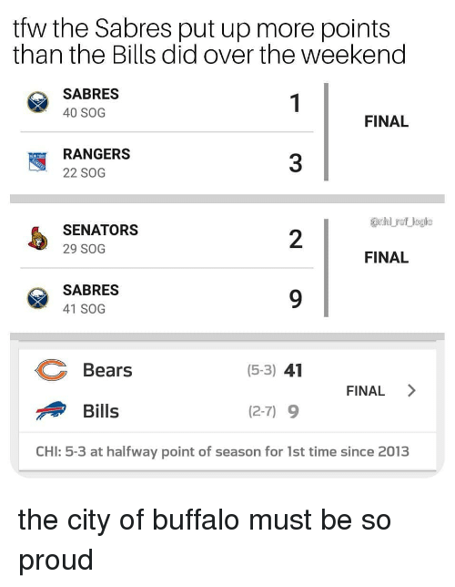Logic, Memes, and Tfw: tfw the Sabres put up more points  than the Bills did over the weekend  SABRES  40 SOG  FINAL  RANGERS  22 SOG  3  anhl ref logic  SENATORS  29 SOG  2  FINAL  SABRES  41 SOG  Bears  (5-3) 41  FINAL >  Bills  (2-7) 9  CHI: 5-3 at halfway point of season for 1st time since 2013 the city of buffalo must be so proud