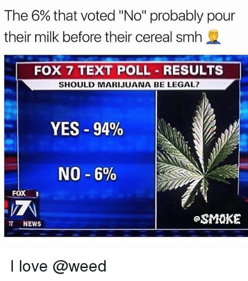 """Love, News, and Smh: The 6% that voted """"No"""" probably pour  their milk before their cereal smh  FOX 7 TEXT POLL RESULTS  SHOULD MARIJUANA BE LEGAL  YES-94%  NO-6%  FOX  SMOKE  NEWS I love @weed"""
