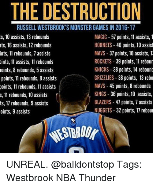 rebounder: THE DESTRUCTION  RUSSELL WESTBROOK'S MONSTER GAMES IN2016-17  s, 10 assists, 13 rebounds  MAGIC  57 points, 11 assists, 1  HORNETS  40 points, 10 assist  nts, 16 assists, 12 rebounds  MAVS 37 points, 10 assists, 1  ints, 11 rebounds, 7 assists  ROCKETS  39 points, 11 reboun  ints, 11 assists, 11 rebounds  KNICKS 38 points, 14 rebound  points, 8 rebounds, 5 assists  GRIZZLIES  38 points, 13 rebo  points, 11 rebounds, 8 assists  MAVS 45 points, 8 rebounds  points, 11 rebounds, 11 assists  KINGS 36 points, 10 assists,  s, 11 rebounds, 10 assists  BLAZERS 47 points, 7 assists  ts, 1 rebounds, 9 assists  NUGGETS  32 points, 17 rebour  oints, 9 assists UNREAL. @balldontstop Tags: Westbrook NBA Thunder