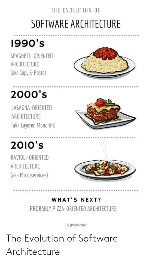 Evolution: THE EVOLUTION OF  SOFTWARE ARCHITECTURE  1990's  SPAGHETTI-ORIENTED  ARCHITECTURE  (aka Copy & Paste)  2000's  LASAGNA-ORIENTED  ARCHITECTURE  (aka Layered Monolith)  2010's  RAVIOLI-ORIENTED  ARCHITECTURE  (aka Microservices)  WHAT'S NEXT?  PROBABLY PIZZA-ORIENTED ARCHITECTURE  By @benorama The Evolution of Software Architecture