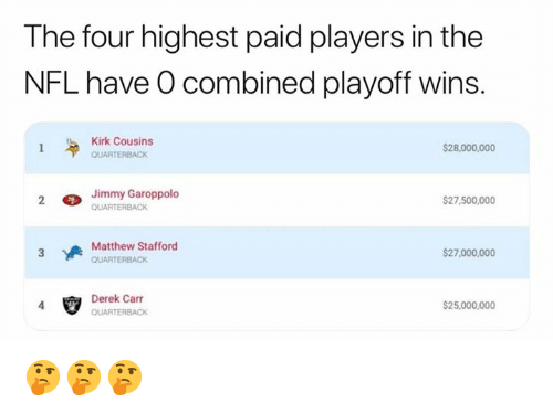Kirk Cousins, Nfl, and Derek: The four highest paid players in the  NFL have O combined playoff wins.  Kirk Cousins  QUARTERBACK  $28,000,000  Jimmy Garoppolo  $27,500,000  Matthew Stafford  $27,000,000  Derek Carr  S25,000,000 🤔🤔🤔
