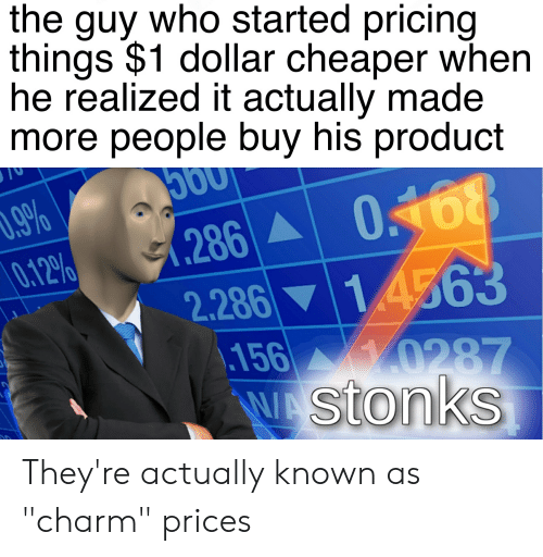 """Reddit, Who, and Made: the guy who started pricing  things $1 dollar cheaper when  he realized it actually made  more people buy his product  .9%  0.12%  O168  .286  2.286 14563  \156 0287  WAStonks They're actually known as """"charm"""" prices"""