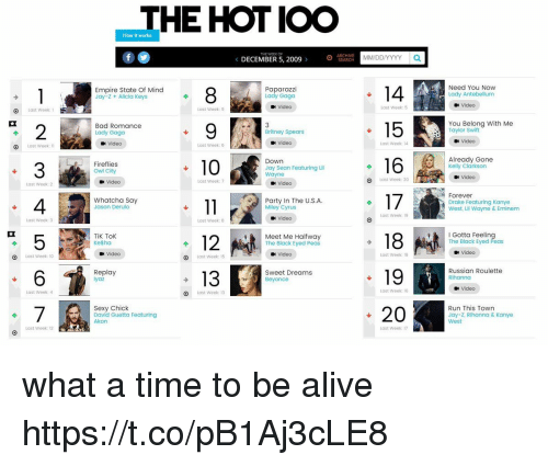 Akonator: THE HOT IOO  How it works  THE WEEK OF  DECEMBER 5, 2009 >  0 CE  MM/DDIYYYY a  Empire State Of Mind  Paparazzi  Lady Gaga  Need You Now  Lady Antebellum  Jay-z + Alicia keys  Video  Last Week: 5  Video  O Last week:  Last Week: 9  Bad Romance  Lady Gaga  15You Belong with Me  2  3  4  5  6  Britney Spears  Taylor Swift  Video  Video  Video  Last Week: 14  O Last Week:  Last Week: 6  Already Gone  Kelly Clarkson  Down  Fireflies  Owl City  Jay Sean Featuring Lil  Wayne  Video  Video  Last Week: 7  Last Week: 20  Last Week: 2  Video  Forever  Whatcha Say  Jason Derulo  Party In The U.S.A.  Drake Featuring Kanye  West, Lil Wayne & Eminem  Miley Cyrus  Last Week: 19  Video  Last Week: 3  Last Week: 8  I Gotta Feeling  The Black Eyed Peas  18  19  -20  TiK Tok  Ke$ha  Meet Me Halfway  The Black Eyed Peas  Video  Video  Last Week: 18  Video  Last Week: 10  Last Week: 15  Replay  13  Sweet Dreams  Beyonce  Russian Roulette  Rihanno  Video  Läst Week: 4  O  Last Week: 13  Last Week: 16  Run This Town  Sexy Chick  David Guetta Featuring  Akon  Jay-Z, Rihanna & Kanye  West  Lost Week: 12  Last Week: 17 what a time to be alive https://t.co/pB1Aj3cLE8