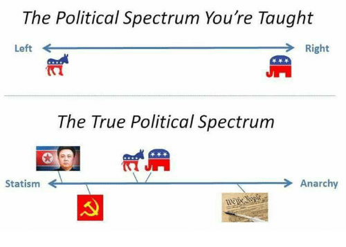 Memes, True, and Anarchy: The Political Spectrum You're Taught  Left  Right  The True Political Spectrum  Statism ←  Anarchy